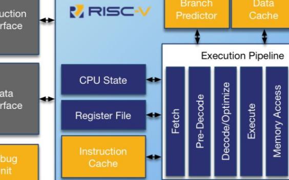 RISC-V发展迅猛 ARM有点坐不住了