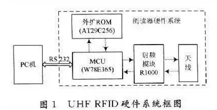 超高频RFID读写器有怎样的设计原理