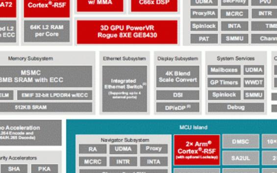 TI TDA4VM的汽車電子程序應用案例