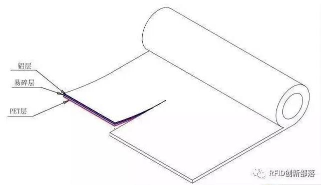 RFID電子標簽天線有怎樣的發展趨勢