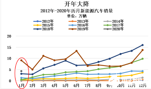 特斯拉Model 3入華 沖擊中國新能源汽車市場格局