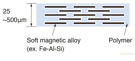 如何利用功率半導體技術來降低輻射EMI