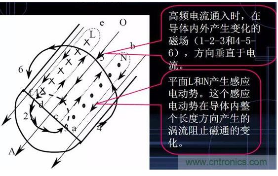 基于外殼EMC的十四大屏蔽技術解析