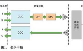 基于FPGA的并行处理实现数字中频的设计
