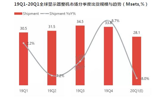 全球顯示器整機市場2019總結和2020年預測分...