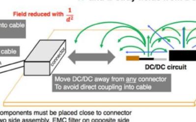 詳解低EMI DC/DC變換器PCB的設計