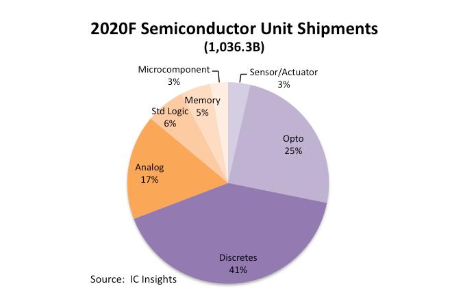 IC Insights:半导体器件出货将反弹,今年有望突破1万亿个