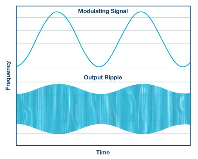擴頻頻率調制以降低 EMI