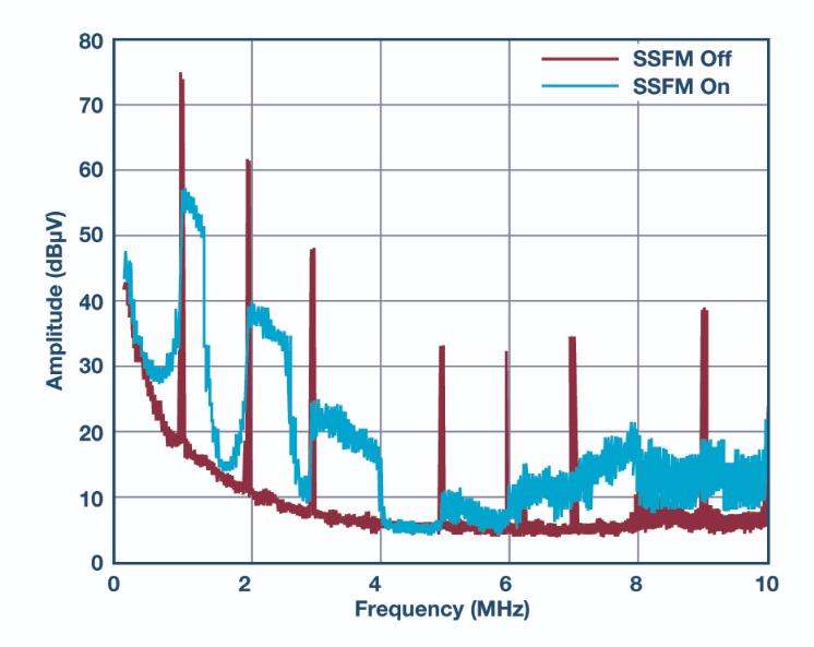 扩频频率调制以降低 EMI