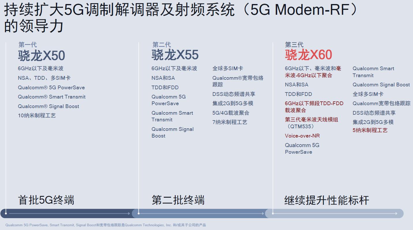 图4:高通三代5G调制解调器及射频系统。