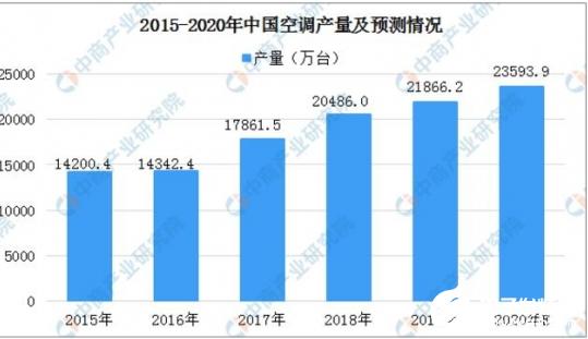 激烈的价格战下空调销量保持上升趋势 2019年国内空调总销量21365.5万