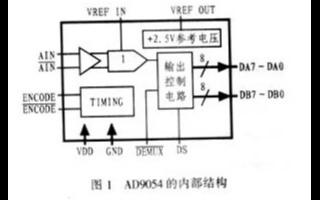 采用FPGA器件和模数转换器实现A/D数据采集卡的设计