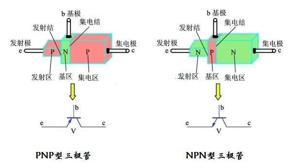 三极管的功能和特点