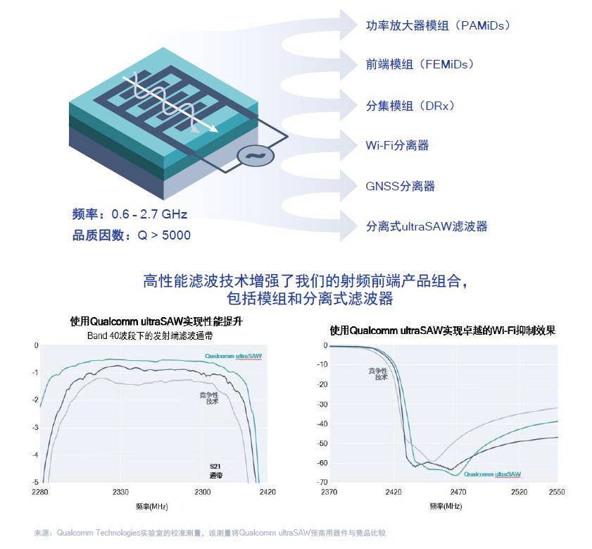图8:高通ultraSAW滤波器特性及性能参数。