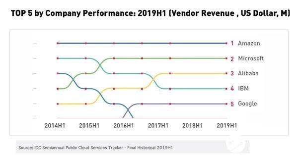 alibaba2019年云计算业务营收达52亿美金 成功入围2014-2019年全球云计算市场增速排行