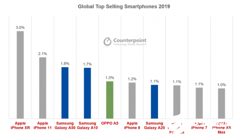 2019全球智能手機銷量前十 iPhone XR再次占據主導地位