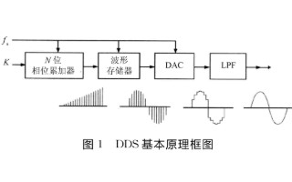 基于FPGA技术和AD9833芯片实现可编程遥测信号源的设计