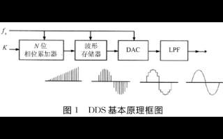 基于FPGA技術和AD9833芯片(pian)實現可編程遙(yao)測(ce)...