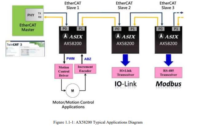 AX58200以太网从控制器SoC的数据手册免费下载