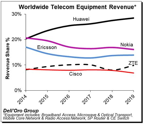 2019年全球电信设备市场报告全面解读