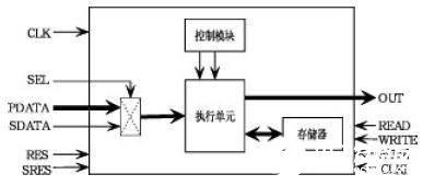 基于级联结构和VHDL语言的IIR数字滤波器在FPGA上实现设计