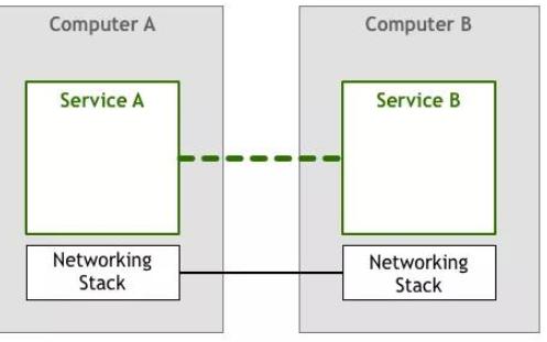 什么是Service Mesh?Service Mesh的演化形态