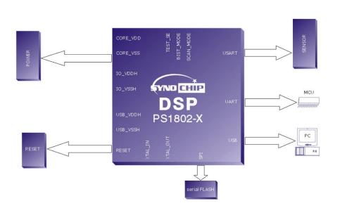 PS1802指纹识别SOC芯片的用户手册免费下载