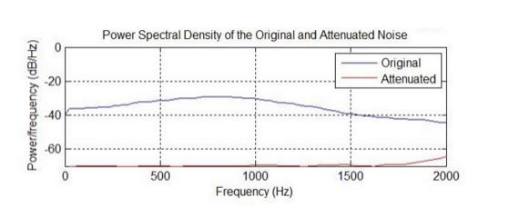 高性能数字ANC主动降噪方案