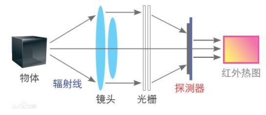 使用人体测温仪的十大注意事项