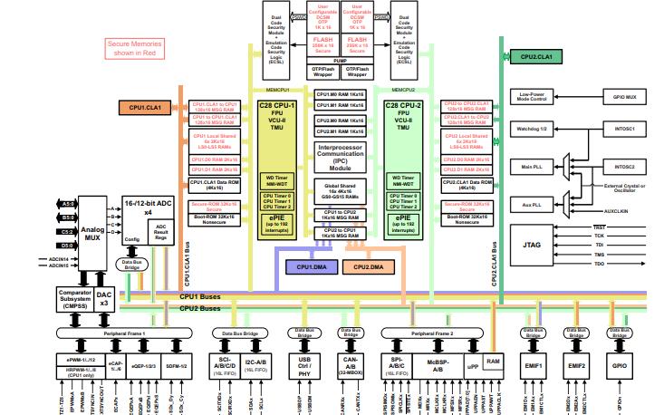 TMS320F28377D 32位浮點微控制器單元的數據手冊免費下載