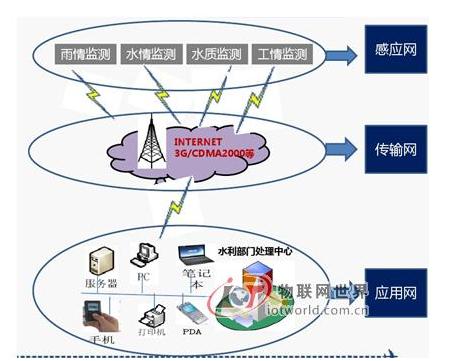 物聯網如何讓meng) xing)業變得信息化