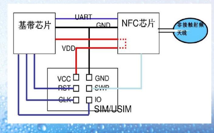 NFC技术的起源和发展与原理及NFC协议体系结构与应用的介绍