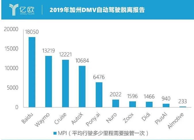 """中國自動駕駛行業""""百花齊放"""" 成為業界最受關注的企業類型"""