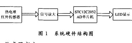 如何使用TPS434实现红外传感测温仪的设计