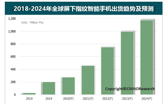 去年全球屏下指紋手機出貨量約2.0億臺,已成為大多數標配