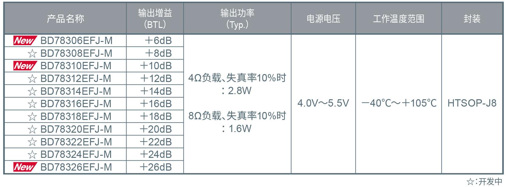 "ROHM开发出高级车载仪表盘用2.8W大输出扬声器放大器""BD783xxEFJ-M"""
