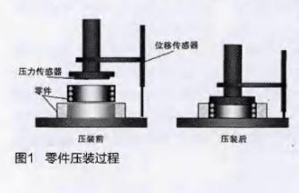 基于S3C2440芯片和單片機設計壓裝數據采集系統的設計