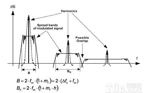 噪声对于物联网系统的影响如何消除