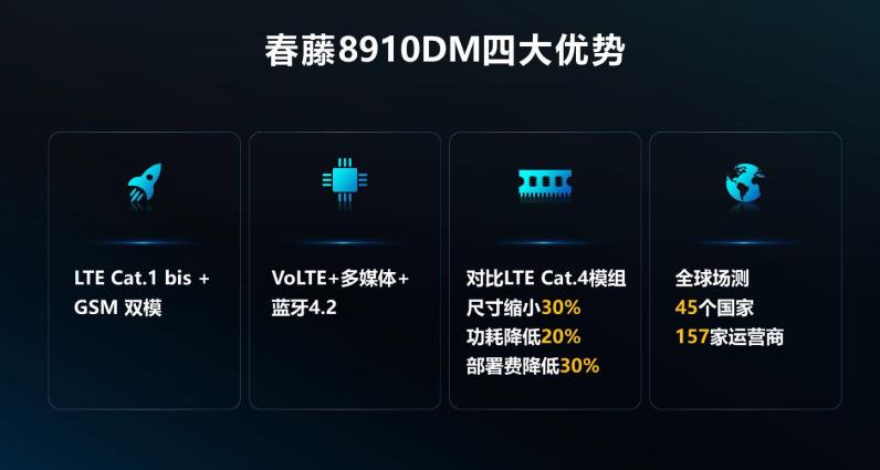 物联网低速市场现黑马,紫光展锐春藤8910DM支撑物联网设备2转4