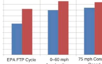 电机驱动的CO2排放率的挑战和有效应对方法