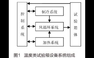 基于人機界面和PLC實現環境設備控制系統的設計