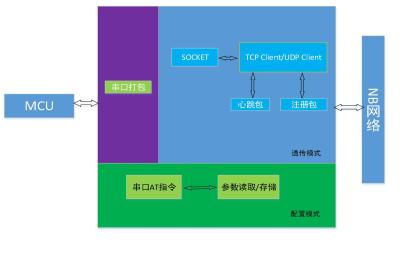 NB-IoT NB透传模AP2000MT的使用手册免费下载