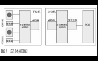 库区测温网络无线传输系统的硬件电路和软件设计