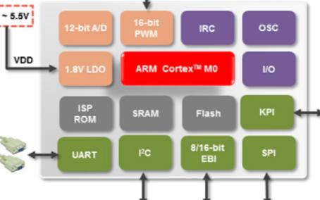 新唐科技M058SFAN控制器概况