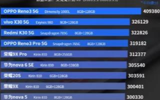 2月份安兔兔跑分排名公布,联发科技天玑1000L处理器取得领先地位