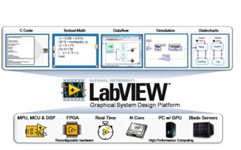 LabVIEW进行表格导出的实例说明