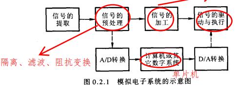 模拟电子技术基础童诗白第四版PDF电子书免费下载