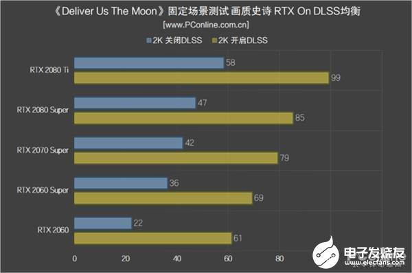 DLSS更新(xin)版實測 總體平均幀數提升幅(fu)度高達30%