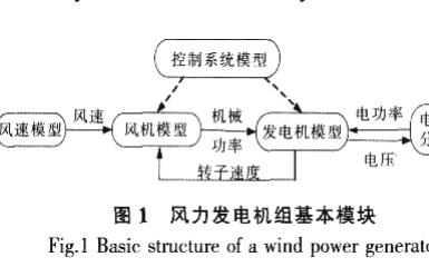 如何使用PSCAD的并网型风机建模及仿真