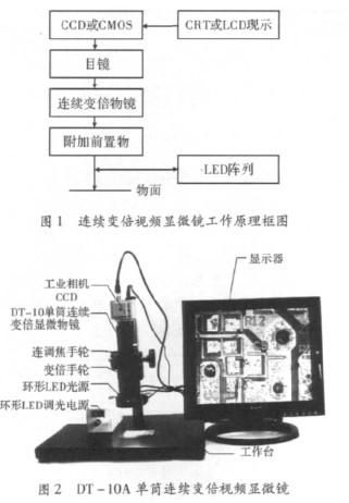 连续变倍视频显微镜的工作原理及基于嵌入式的设计方案